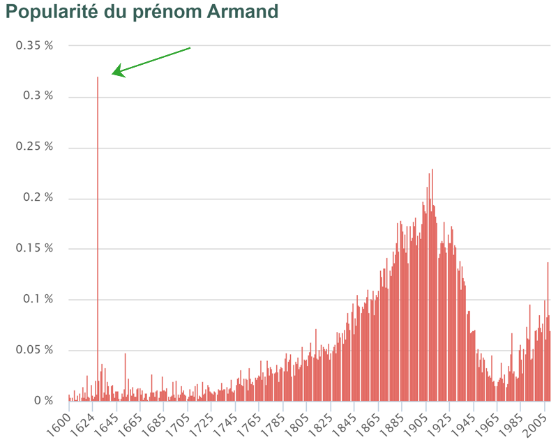 Graph of usage of the name Armand with a sharp spike up in 1629
